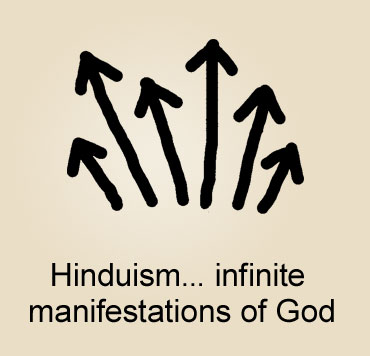 Illustration of Hinduism with arrows all pointing in various directions to show infinite manifestations of God.