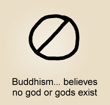 Illustration of Buddhism, with a universal sign of nill, a circle with a slanted line through it, to illustrate that Buddhists do not believe in any God.
